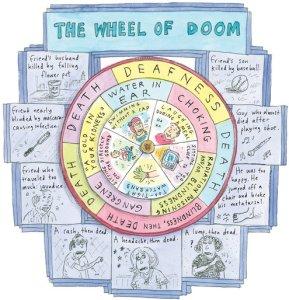 Roz Chast wheel of doom